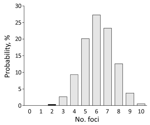 Probability distribution of number of potential foci containing tick-borne encephalitis virus expected to be detected during 2017 if only 297 of 590 roe deer samples had been submitted for testing, the Netherlands. Black column indicates the probability of the number of foci detected during the retrospective study of 297 samples obtained during 2010.