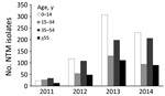 Thumbnail of Age range of study population and total number of NTM isolates per year, Botswana, 2011–2014. NTM, nontuberculous mycobacteria.