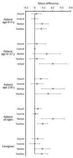 Thumbnail of Mean differences in proportions of persons attending congregate settings when well compared with when ill (the day after the clinic visit), restricted to persons seen on the same day of the week when well and when ill, in study of the effect of acute illness on contact patterns, Malawi, 2017. Mean difference >0 implies more visits when well; mean difference <0 implies more visits when ill. Error bars indicate 95% CIs.