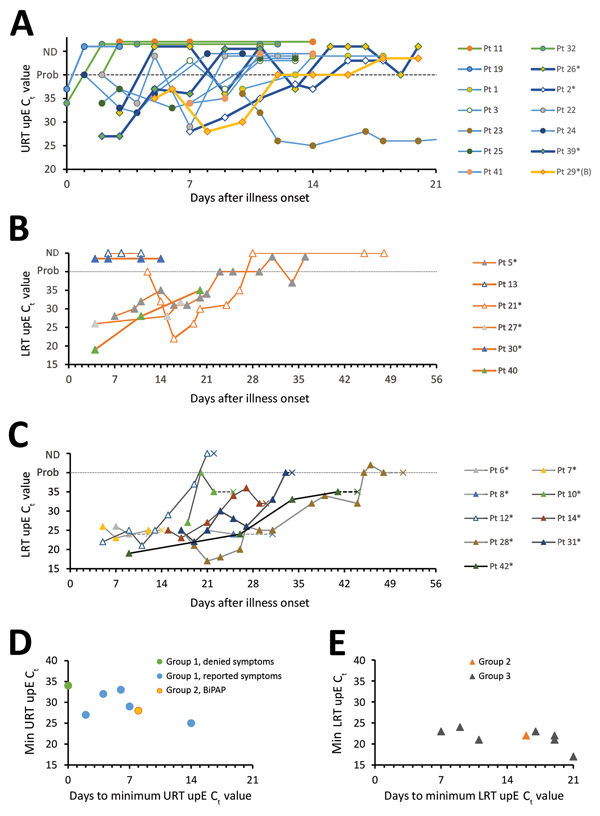 MERS-CoV RNA detection in the respiratory tract, based on clinical diagnostic reports, among MERS-CoV patients, Saudi Arabia, August 1, 2015–August 31, 2016. A–C) UpE real-time reverse transcription PCR Ct values of group 1 (A), 2 (B), and 3 (C) patients, by days since illness onset (day 0). Panel A depicts URT specimens, and panels B and C depict LRT specimens collected during MV; Pt 29 (a G2 patient who received BiPAP ventilation) is depicted in panel A because only URT specimens were collecte
