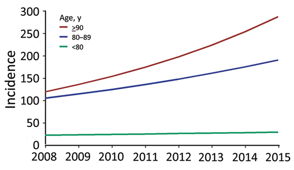 Increase in incidence of Staphylococcus aureus bacteremia for persons >80 years of age compared with younger persons, Denmark, 2008–2015.