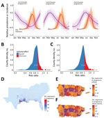 Thumbnail of Zika virus infections during pregnancy and effects of natural birth dynamics, United States including Puerto Rico. A) Standardized prevalence of first-, second-, and third-trimester pregnancies throughout a year in the southeast United States and Texas are plotted against the simulated and standardized Zika epidemic curves for each county and for every month of import. Thin purple lines indicate county-specific prevalence of pregnancy in each respective trimester, and thick purple l