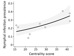 Thumbnail of Ixodes scapularis tick nymphal infection prevalence and flow centrality model for Staten Island, New York, USA, 2017. The centrality score of 9 parks was the best predictor for nymphal infection prevalence. Shown are results of the binomial generalized linear model (p = 0.009). SE (± 0.1040) is indicated in gray. The coefficient estimate is 0.2714.