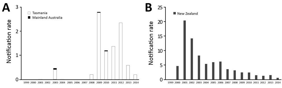 Thumbnail of Salmonella enterica serovar Typhimurium definitive type 160 notification rate, Tanzania and mainland Australia (A) and New Zealand (B), 1999–2014. Rates are per 100,000 population.