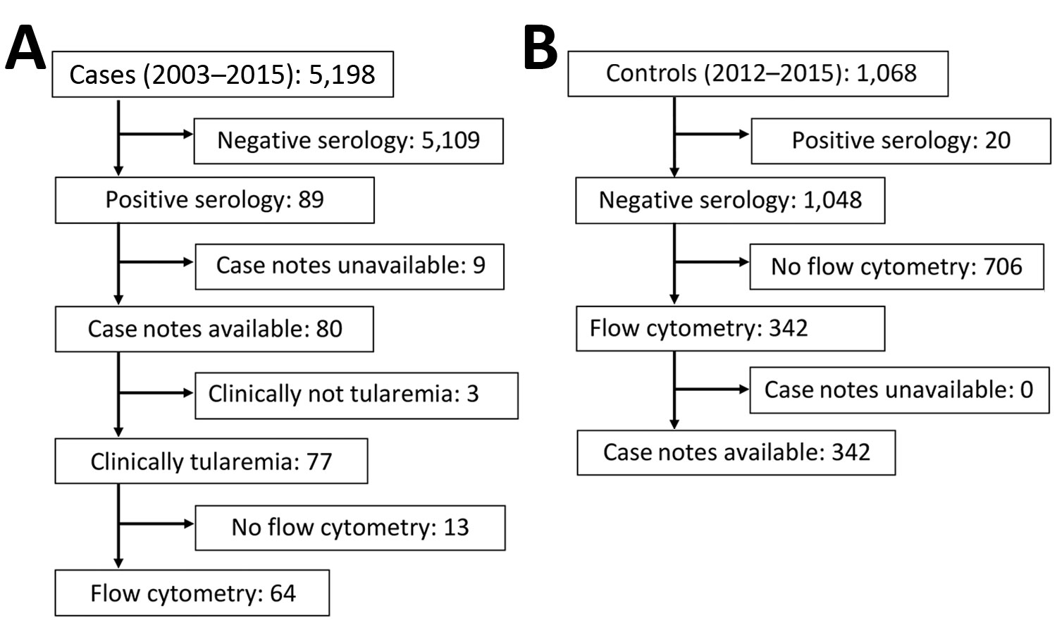 Selection of tularemia cases (2003–2015) and controls (2012–2015) in investigation of whether γδ T cells or CD3+/CD4–/CD8– T cells can be used for early presumptive tularemia diagnosis, Czech Republic.