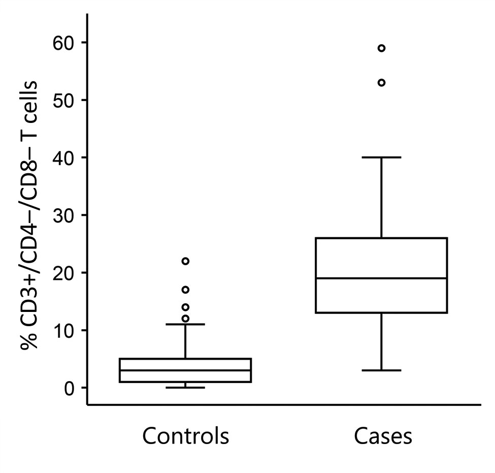 Figure 5 - Early Diagnosis of Tularemia by Flow Cytometry