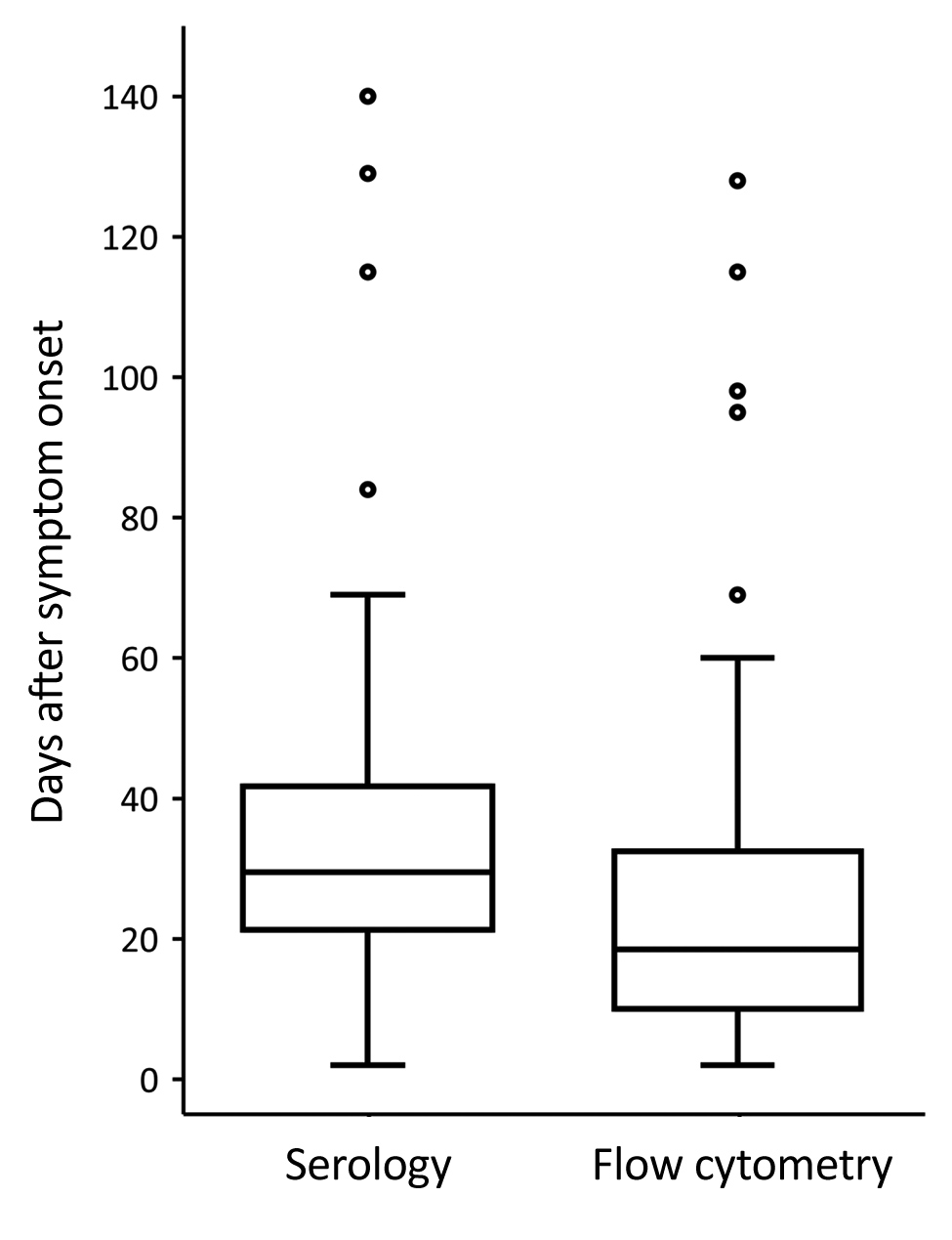 Comparison of time to first positive serologic test result for tularemia and time to raised CD3+/CD4–/CD8– T-cell percentage determined by flow cytometry relative to the time of symptom onset of 58 patients with probable or confirmed tularemia, Czech Republic, 2003–2015. Percentages of CD3+/CD4–/CD8– T cells >8% were considered raised. A positive serologic test result for tularemia was defined for probable cases as an antibody titer of >1:20 in any acute phase blood sample and for confirme