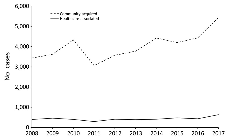 Locally acquired cases of Legionnaires' disease, European Union–European Economic Area, 2008–2017. Not included are data from Croatia, which started reporting Legionnaires' disease in 2013.