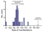 Thumbnail of Timeline for outbreak of meningococcal W disease, showing case manifestations, by month, Central Australia, 2017. MenACWY, quadrivalent meningococcal A, C, W, Y conjugate vaccine.