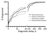 Thumbnail of Cumulative distribution for time to diagnosis of coccidioidomycosis for 4 disease categories among patients in Tucson, Arizona, USA, January 1, 2015–September 18, 2017. Time points related to patients with very extended delay period (909 days in for acute pulmonary disease, 928 days in pulmonary nodule, and 3,315 days in disseminated disease) are not shown in the graph. Timeline truncated for readability.