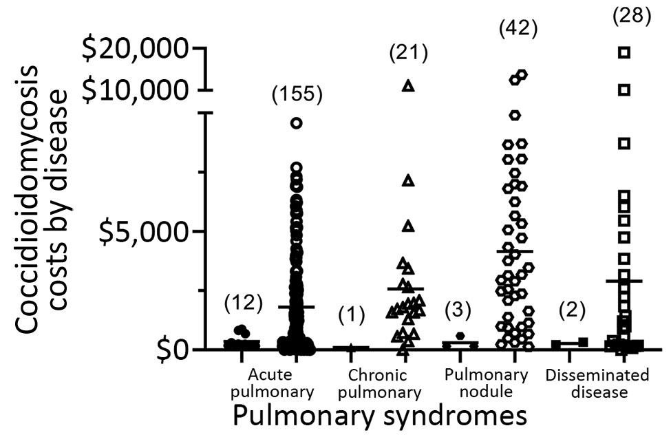 Coccidioidomycosis costs by disease category for 264 case-patients in Tucson, Arizona, USA, January 1, 2015–September 18, 2017. Costs are shown in 2 columns for each category: the left column for diagnosis at initial presentation and the right column for delayed diagnosis. Each symbol represents 1 case. Numbers in parentheses indicate the number of cases in each category. Cost axis truncated for readability.