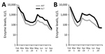 Thumbnail of Time course for liver enzyme levels in 2 patients with yellow fever, France, 2018. AST, aspartate aminotransferase; ALT, alanine aminotransferase.