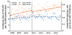 Thumbnail of Trends in incidence of HA-CDIs and CA-CDIs analyzed by using linear segmented regression (inflection point of HA-CDI in April 2011) per 4-week period, according to standardized surveillance definitions, Quebec, Canada, April 2008–March 2015. CDI, Clostridioides difficile infection; CA-CDI, community-associated CDI; HA-CDI, healthcare-associated CDI.