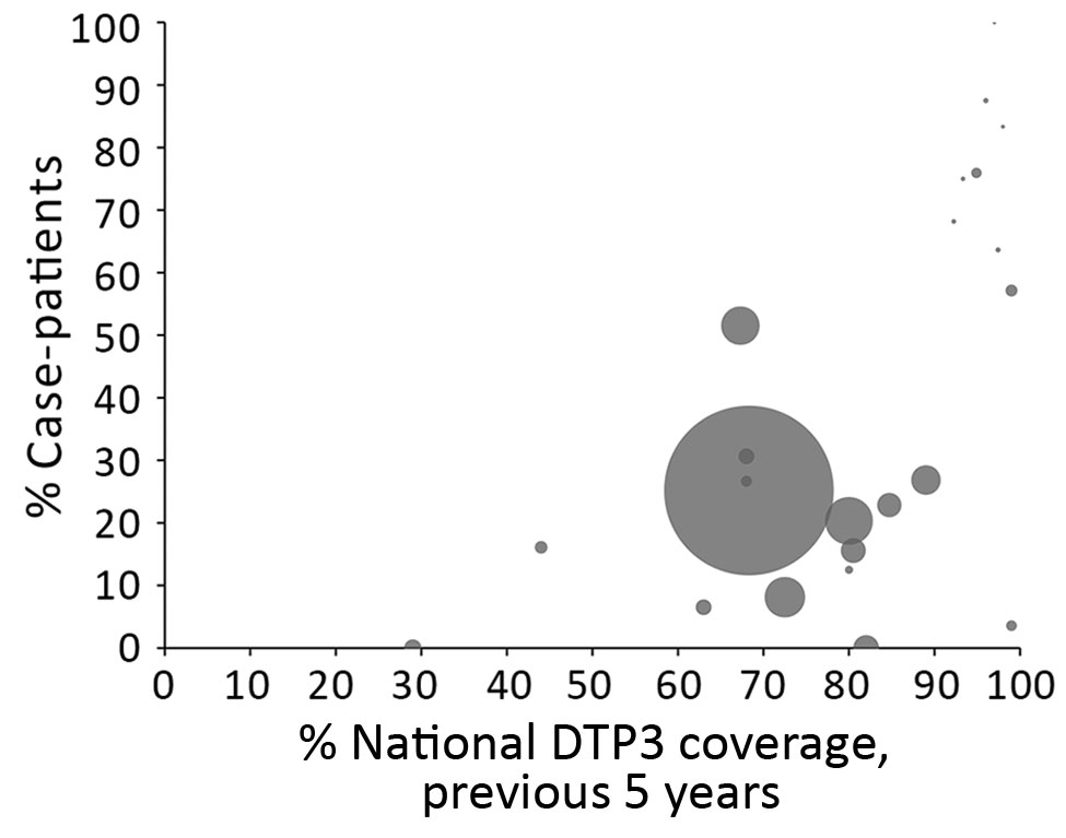 Percentage of diphtheria case-patients >15 years of age, by national DTP3 coverage, 2000–2017. Each circle represents a country, and its size is proportionate to the average number of cases reported from the country per year of data in the dataset. The largest data point represents a large number of cases in a single year among Rohingya refugees from Myanmar. The vaccination coverage of the Rohingya population is unknown; therefore, the average of DTP3 coverage of Rakhine State in Myanmar fro