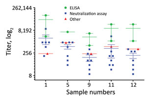 Thumbnail of Endpoint titers of individual positive patient plasma samples in study of serologic assays for MERS-CoV. The titers for the 5 individual MERS-CoV–positive patient plasma were determined by ELISA (green circles), neutralization assays (blue squares), and other assays (red triangles). Horizontal lines indicate the mean for each assay type; error bars show SD between assays. MERS-CoV, Middle East respiratory syndrome coronavirus.
