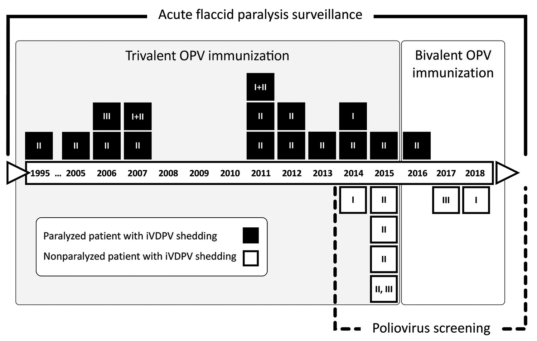 Figure 2 - Vaccine-Derived Poliovirus Infection among ...