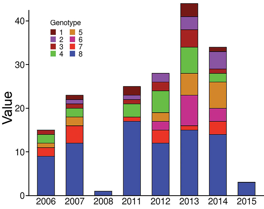 Distribution of Mycobacterium ulcerans genotypes according to diagnosis date for Buruli ulcer patients in Benin and Nigeria. The distribution of genotypes was tested on 2 × 8 contingency tables (Fisher exact test) to compare each year to one another.