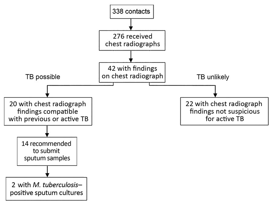 Chest radiograph findings and TB test results of contacts for case-patients 1–3 of Hennepin County TB case cluster, Minneapolis, Minnesota, USA, 2017–2018. At the initial screening, contacts were evaluated by either an interferon-γ release assay or a tuberculin skin test and recommended to undergo chest radiography. Those with suspected active TB were requested to provide sputum samples for further diagnostics (smear test, Mycobacterium tuberculosis culturing, and interferon-γ release assay). Tw