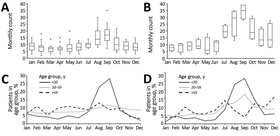 Seasonality of cryptosporidiosis in New York City, New York, USA, 1995–2018. A, B) Count of cryptosporidiosis cases by month during 2000–2014 (A) and 2015–2018 (B). Horizontal bars within boxes indicate median case count by month; box bottoms and tops indicate 25th and 75th percentiles; dots indicate outliers (>95th percentile); and error bars indicate 95% CIs. C, D) Percentage of patients by month of diagnosis and age group during 2000–2014 (C) and 2015–2018 (D).