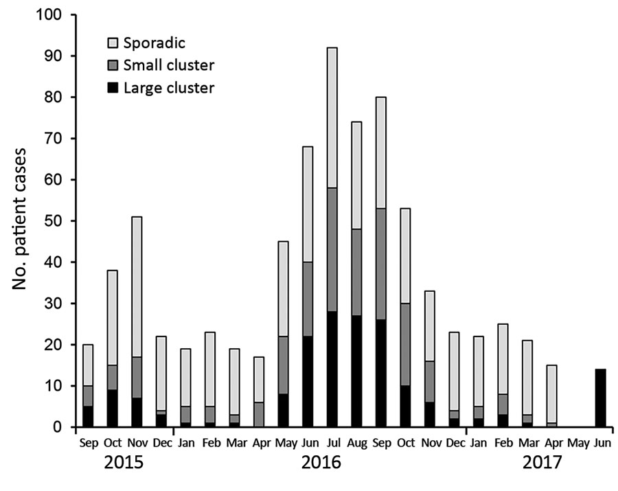 Distribution of clinical Camplylobacter jejuni isolates from Denmark over time, 2015–2017. Colors represent isolates in large (>5 isolates, n = 176) and small (2–4 isolates, n = 190) clusters or as sporadic cases (n = 408). All 774 clinical isolates are shown according to their sample date. A higher concentration of clusters occurred during the summer, and the number of sporadic cases was relatively constant during the year.