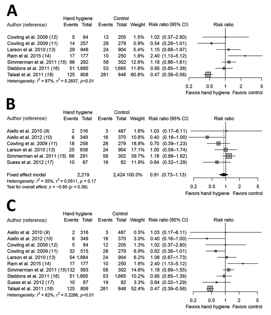 Meta-analysis of risk ratios for the effect of hand hygiene with or without face mask use on laboratory-confirmed influenza from 10 randomized controlled trials with >11,000 participants. A) Hand hygiene alone; B) hand hygiene and face mask; C) hand hygiene with or without face mask. Pooled estimates were not made if there was high heterogeneity (I2 >75%). Squares indicate risk ratio for each of the included studies, horizontal lines indicate 95% CIs, dashed vertical lines indicate pooled