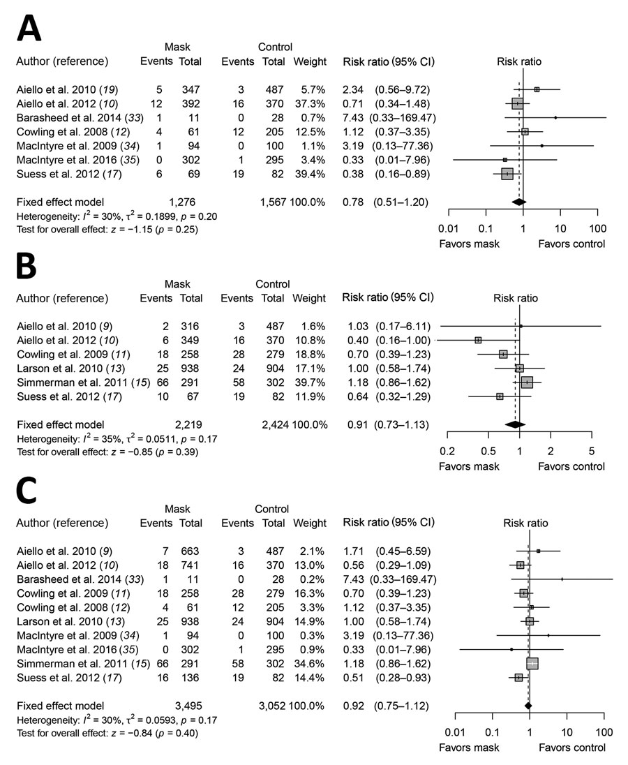 Meta-analysis of risk ratios for the effect of face mask use with or without enhanced hand hygiene on laboratory-confirmed influenza from 10 randomized controlled trials with >6,500 participants. A) Face mask use alone; B) face mask and hand hygiene; C) face mask with or without hand hygiene. Pooled estimates were not made if there was high heterogeneity (I2 >75%). Squares indicate risk ratio for each of the included studies, horizontal lines indicate 95% CIs, dashed vertical lines indicat