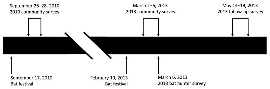 Timeline of events for 2 community surveys, a bat hunter survey, and a follow-up survey of bat exposures, Idanre area, Nigeria, 2010 and 2013.