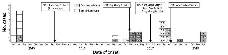 Confirmed and probable cases of diphtheria identified during June 2015–April 2018 in Vietnam. Numbers indicate multilocus sequencing type of confirmed cases with sequence types (STs) ST67, ST 243, ST209, and ST244 (gray shading). White indicates epidemiologically -linked cases, and asterisks indicate cases in which the patient died. Epi, epidemiologically; SIA, supplemental immunization activity.