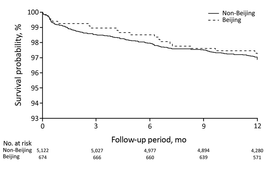 Survival curves for incident tuberculosis in adult household contacts by index patient Mycobacterium tuberculosis lineage, Lima, Peru, September 2009–August 2012.