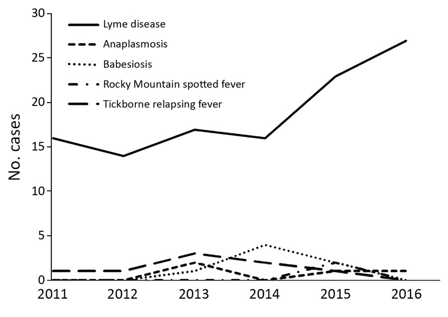 Travel-associated cases of tickborne diseases, Washington, USA, 2011–2016.