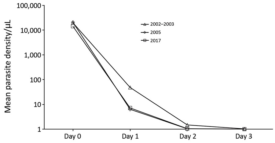 Comparison of parasite clearance rates until day 3 posttreatment for 3 study periods, Zanzibar. Microscopy determined geometrical mean parasite densities. Only parasite densities >2,000 parasites/μL on day 0 were included in 2017. Microscopy negative samples were given an arbitrary value of 1 parasite/μL.