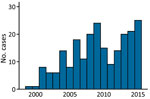 Annual distribution of cases of murine typhus Canary Islands, Spain, 1999–2015.