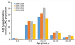 Incidence of initial acute rheumatic fever hospitalizations by age group and time period, New Zealand, 2000–2018. ARF, acute rheumatic fever.