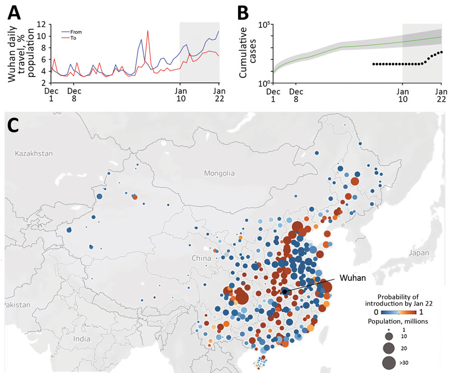 Risks for transportation of 2019 novel coronavirus disease (COVID-19) from Wuhan, China, before a quarantine was imposed on January 23, 2020. A) Daily travel volume to and from Wuhan, given as a percentage of the Wuhan population. Gray shading indicates the start of Spring Festival season on January 10, 2020, a peak travel period in China. B) Estimated and reported daily prevalence of COVID-19 in Wuhan. The green line and shading indicate model estimates of cumulative cases since December 1, 201