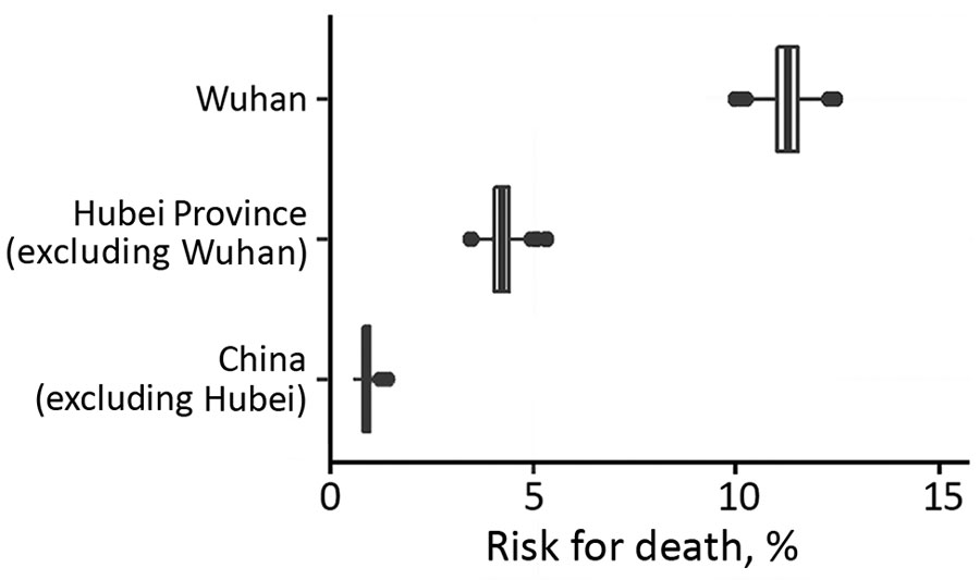 Latest estimates of time-delay adjusted risk for death from 2019 novel coronavirus disease in 3 areas in China, January 1–February 11, 2020.