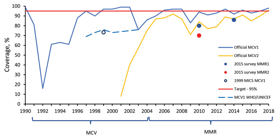 Coverage with the first and the second doses of measles-mumps-rubella vaccine, according to an immunization coverage survey, Georgia, 2015–2016. A) 2013 birth cohort. B). 2009 birth cohort. MMR, measles-mumps-rubella vaccine; MMR1, first dose of MMR; MMR2, second dose of MMR.