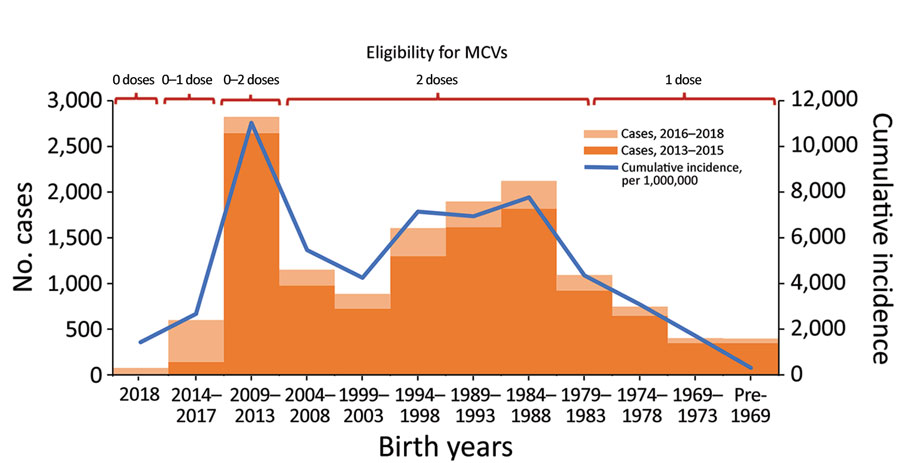 Reported measles cases during 2013–2015 and 2016–2018 and cumulative incidence (cases/1 million population) for 2013–2018, by birth year and eligibility to MCVs, Georgia. Children born during 2014–2017 gradually became eligible for the first dose of measles-mumps-rubella vaccine (MMR) by 2018 as the respective birth cohorts turned 1 year old. Children born during 2009–2013 were <5 years of age in 2013, at the start of 2013–2015 outbreak, and were either too young to be vaccinated (2013 cohort) or were eligible for the first dose of MMR vaccine only (2009–2012 cohorts), but gradually became eligible for the second dose of MMR vaccine by 2018, as the respective birth cohorts turned 5 years old. The 1981–2008 birth cohorts were eligible to 2 doses of MCV (measles vaccine, measles-rubella vaccine or MMR) through routine program, several supplementary immunization activities, or both. The 1959–1980 cohorts were eligible for 1 dose of measles vaccine through routine vaccination or catch-up immunizations conducted at the time of vaccine introduction. MCV, measles-containing vaccine.