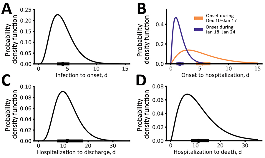Epidemiologic characteristics of early dynamics of 2019 novel coronavirus disease outbreak in China. Distributions of key epidemiologic parameters: durations from infection to symptom onset (A), from symptom onset to hospitalization (B), from hospitalization to discharge (C), and from hospitalization to death (D). Filled circles and bars on x-axes denote the estimated means and 95% CIs.