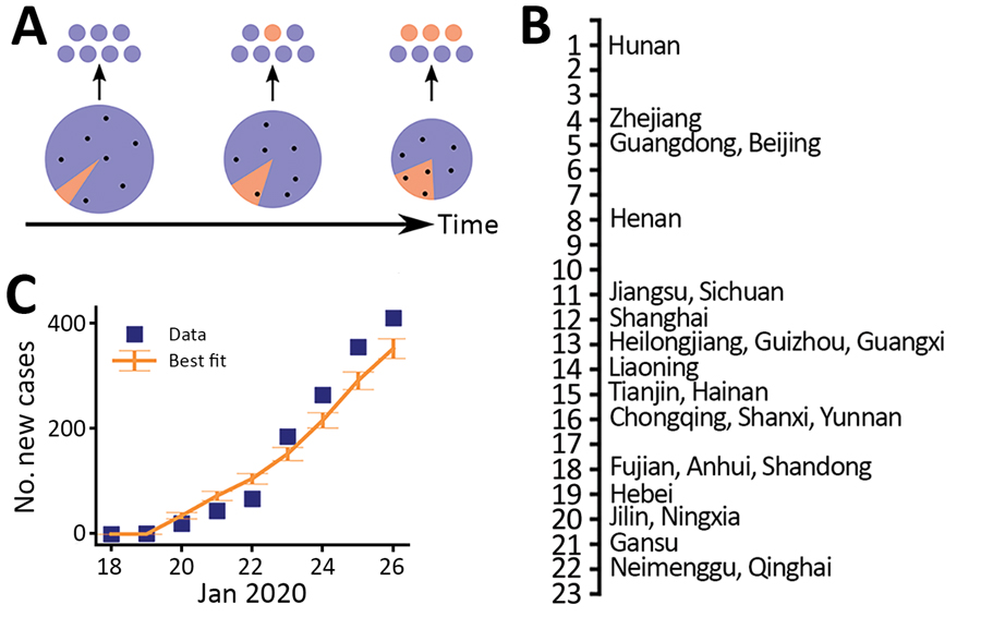 Estimates of the exponential growth rate and the date of exponential growth initiation of the 2019 novel coronavirus disease outbreak in China based on 2 different approaches. A) Schematic illustrating the export of infected persons from Wuhan. Travelers (dots) are assumed to be random samples from the total population (whole pie). Because of the growth of the infected population (orange pie) and the shrinking size of the total population in Wuhan over time, probability of infected persons trave