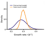 Thumbnail of Marginalized likelihoods of growth rate (r) for 2 inference approaches to estimates the exponential growth rate of the 2019 novel coronavirus disease outbreak in China.