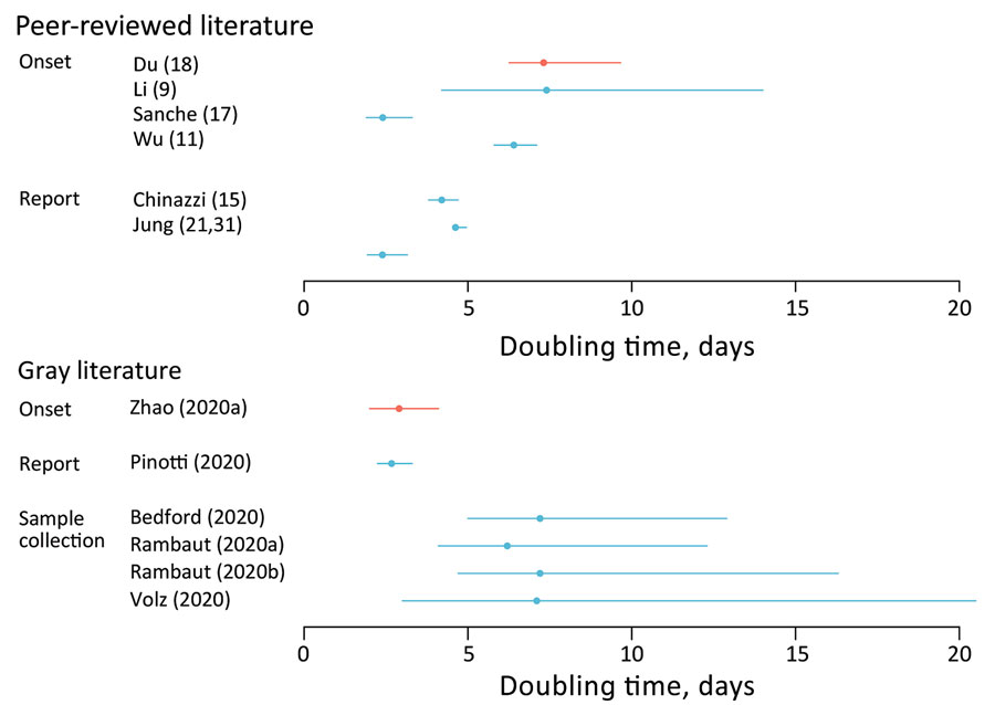 Estimated doubling time for coronavirus disease based on search in peer-reviewed literature and gray literature. Error bars indicate confidence (blue) or credible (red) intervals. Gray literature sources: Onset: Zhao et al., unpub. data, https://www.medrxiv.org/content/10.1101/2020.02.06.20020941v1 ; report: Pinotti et al., unpub. data, https://www.medrxiv.org/content/10.1101/2020.02.24.20027326v1 ; sample collection: Bedford, unpub. data, http://virological.org/t/phylodynamic-estimation-of-inci