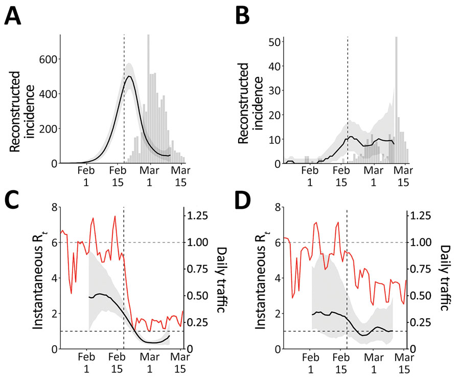 Comparison of reconstructed coronavirus disease incidence proxy and instantaneous reproduction number Rt in Daegu (A, C) and Seoul (B, D), South Korea. The instantaneous reproduction number Rt reflects transmission dynamics at time t. Black lines and gray shading represent the median estimates of reconstructed incidence (A, B) and Rt (C, D) and their corresponding 95% credible intervals. Gray bars show the number of reported cases. Red lines represent the normalized traffic volume (daily traffic, 2020, divided by the mean daily traffic, 2017–2019). Vertical dashed lines indicate February 18, 2020, when the first case was confirmed in Daegu.