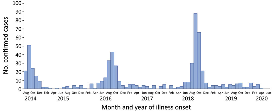 Number of confirmed cases of acute flaccid myelitis reported to the Centers for Disease Control and Prevention, United States, August 1, 2014–June 30, 2020. Data as of July 31, 2020.