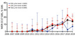 Increasing prevalence of MDR CC17 GBS among neonatal invasive isolates, France, 2007–2019. The annual proportion of infections caused by MDR CC17 GBS, such as those harboring the determinants tet(O), erm(B), and aphA-3, during EOD (blue line), LOD (red line) and overall (black line) are represented. Results are expressed as percentage of total GBS isolates per syndrome and per year. Error bars indicate 95% CIs. Evolutionary trends were analyzed using 2-tailed nonparametric Spearman correlation. CC, clonal complex; EOD, early-onset disease; GBS, group B Streptococcus; LOD, late-onset disease; MDR, multidrug-resistant.