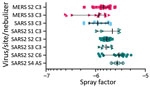 Thumbnail of Aerosol efficiency of MERS-CoV, SARS-CoV and SARS-CoV-2 at different sites. Graph shows the spray factor (i.e., ratio of nebulizer concentration to aerosol concentration) for MERS-CoV (red), SARS-CoV (blue), and SARS-CoV2 (green). Aerosols were performed at 4 sites and with different nebulizers. AS, Aerogen Solo nebulizer; C3, Collison 3-jet nebulizer; C6, Collison 6-jet nebulizer; MERS-Cov, Middle East respiratory syndrome coronavirus; S1, Tulane University, New Orleans, LA, USA; S
