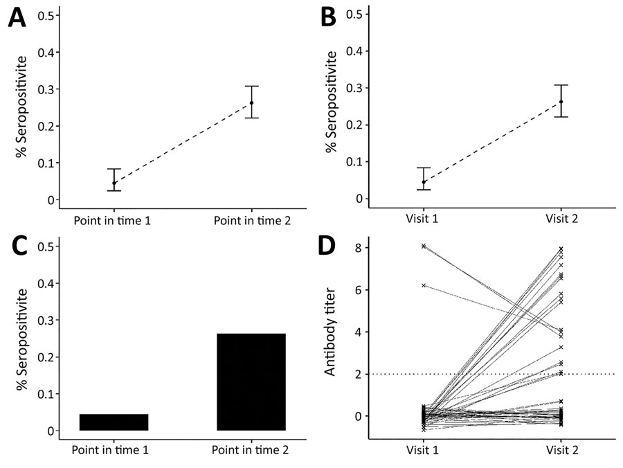 Link between severe acute respiratory syndrome coronavirus 2 infection dynamics and serologic analysis designs. A) Example of results from cross-sectional population study design, indicating percentage of study population who are seropositive at each sample time point. B) Example of results from a cohort study design: percentage of study population who are seropositive at each sample time point. The difference in the study designs is shown in panels C and D. C) In a cross-sectional design, we on