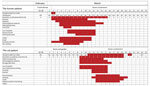 Thumbnail of Timeline of disease course for human and cat with SARS-CoV-2 infection, by days from illness onset according to the cat owner, Belgium, February 22–March 25, 2020. NA, not available; ND, not determined; SARS-CoV-2, severe acute respiratory syndrome coronavirus 2.
