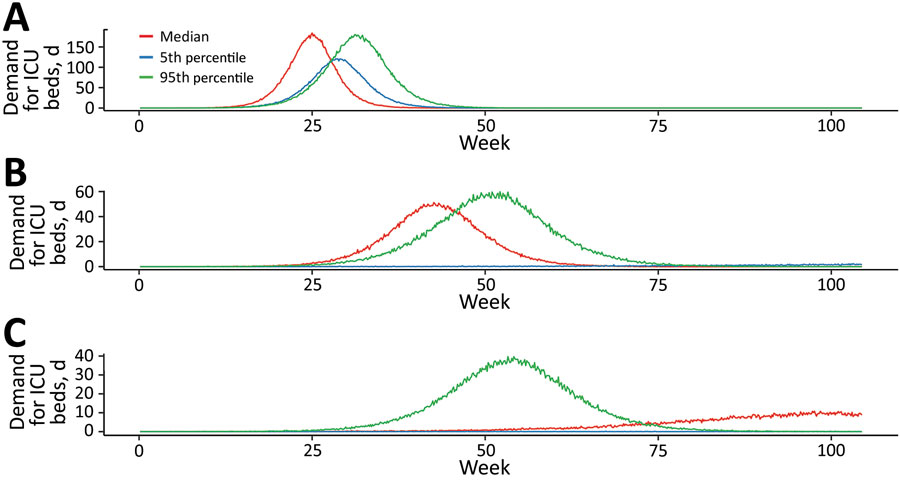Estimated daily incident ICU admission demand per million population during coronavirus disease (COVID-19) epidemic, Australia. Comparison of mitigation achieved by A) quarantine and isolation alone; B) a further 25% mitigation due to social distancing; and C) a 33% mitigation. Lines represent single simulations based on median (red), 5th percentile (blue), or 95th percentile (green) parameter assumptions. ICU, intensive care unit.