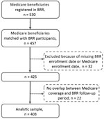 Flow diagram of the analytic sample (n = 403) of Medicare beneficiaries and persons from BRR matched during 2006–2014, United States. Original pool of Medicare beneficiaries (n = 530) included beneficiaries of Medicare parts A, B, and D but not C and excluded those with cystic fibrosis and a history of HIV or organ transplant. BRR, Bronchiectasis and NTM Research Registry.