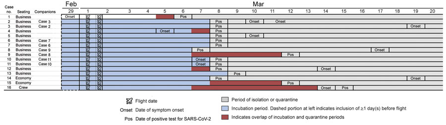 Epidemiologic and clinical timeline for passengers on Vietnam Airlines flight 54, from London, UK, to Hanoi, Vietnam, March 2, 2020, for whom SARS-CoV-2 infection was later confirmed. Because the flight arrived quite early in the morning (5:20 am), we considered the remainder of the day (19 h) to be the day of arrival. Case 14 traveled with a companion who was tested but negative for SARS-CoV-2 infection. SARS-CoV-2, severe acute respiratory syndrome coronavirus 2.